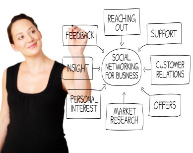 Sales research would help you learn about sales prospects of a good or service